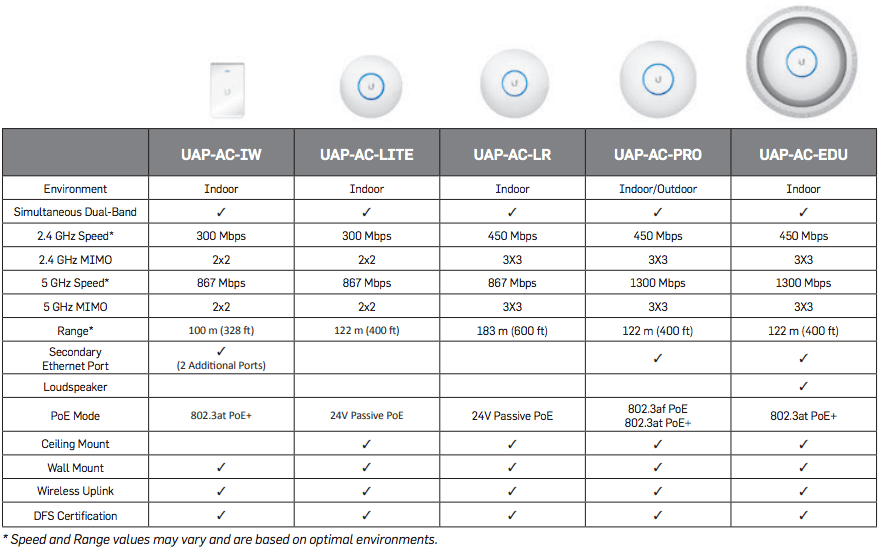 wireless ubiquiti networks shift como